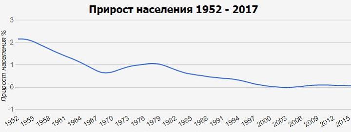 Прирост населения Словакии. Скриншот со страницы countrymeters.inforuSlovakia