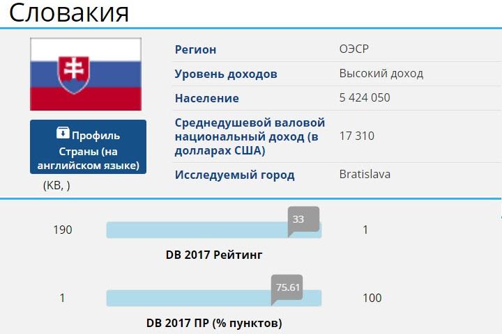Рейтинг DB 2017. Фото с сайта httprussian.doingbusiness.org